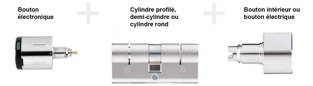 Modularer Aufbau ÜLinder - elektronischer Knaufzylinder von Südmetall